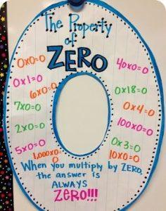 the-zero-property-236x300 تعليم جدول الضرب للاطفال بطرق بسيطة