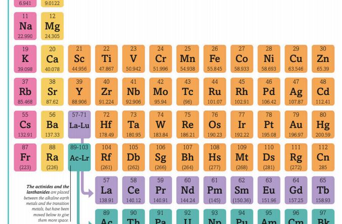 عناصر الجدول الدوري ورموزها